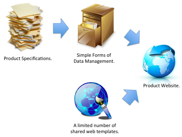 Data Management and Template System